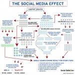 social media effect